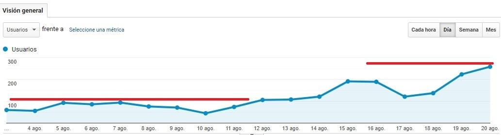 Blog que incrementa su tráfico orgánico gracias a la Auditoría SEO Online